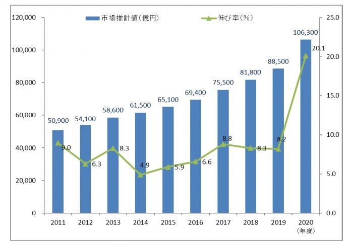 【ニュース】2020年度の通販市場規模は20.1%増の10.6兆円!