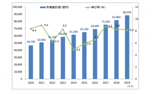 通販市場、8.8兆円市場へ JADMA「2019年度通販市場売上高調査」